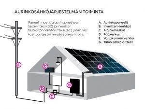 Aurinkosähkön toimintaperiaate